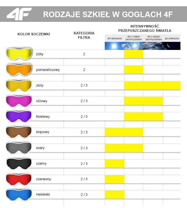 Gogle narciarskie - filtry stosowane w soczewkach 4F | sportowybazar.pl
