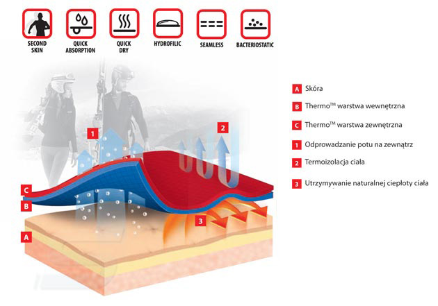 System Thermo Body Guard - infografika