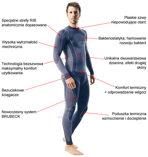 Bluza termoaktywna marki Brubeck - infografika