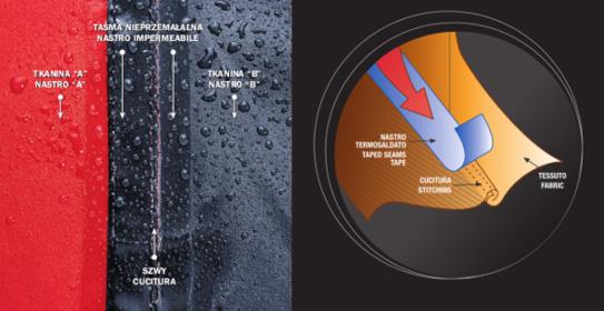 Klejone szwy w produktach marki Brugi - infografika
