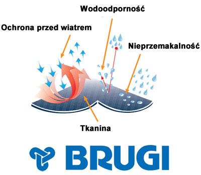 Kurtki zimowe marki Brugi - opis materiału | sportowybazar.pl