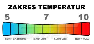 Zakres temperatur śpiwora typu mumia Sperat   sportowybazar.pl