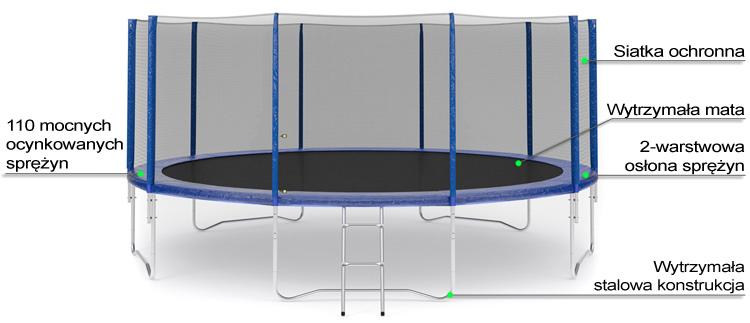 Trampolina z siatką zewnętrzną 16 FT | 488 cm marki Hop Sport - infografika