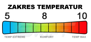 Zakres temperatur w śpiworze Penelo marki Martes   sportowybazar.pl
